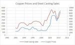 copper and sales