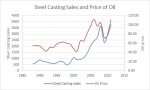 oil and sales