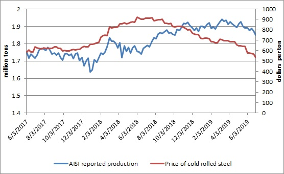 Steel prices and production decline  | Industrial Insight